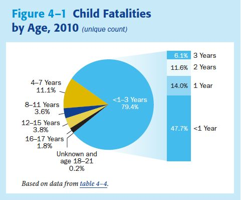 In Us 1 In 8 Kids Maltreated By Age 18 >> Child Abuse Tutorial