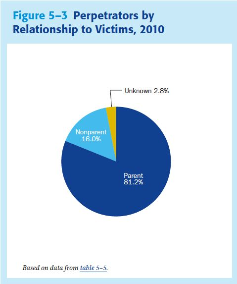 victims by perpetrator
